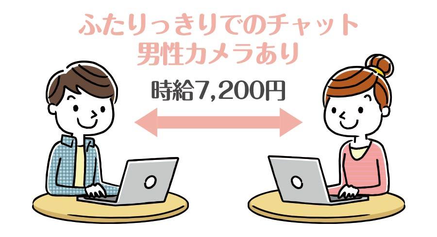 双方向チャットなら時給7,200円